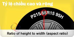 Tỷ lệ chiều cao và chiều rộng của lốp