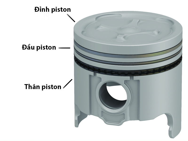 cấu tạo của piston
